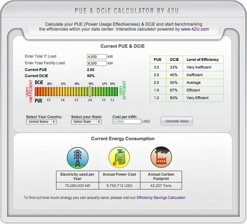 PUE & DCiE Interactive Calculator